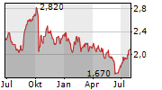 STAR ENTERTAINMENT GROUP LIMITED Chart 1 Jahr