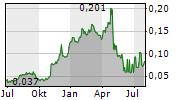 STARBREEZE AB Chart 1 Jahr