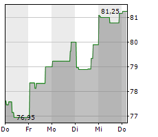 STARBUCKS CORPORATION Chart 1 Jahr