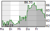 STARBUCKS CORPORATION 1-Woche-Intraday-Chart