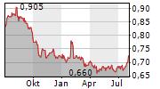 STARHUB LTD Chart 1 Jahr
