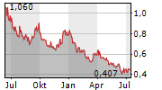 STARPHARMA HOLDINGS LIMITED Chart 1 Jahr