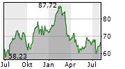 STATE STREET CORPORATION Chart 1 Jahr
