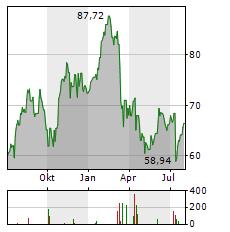 STATE STREET Aktie Chart 1 Jahr