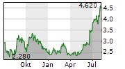 STEALTHGAS INC Chart 1 Jahr