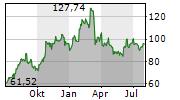 STEEL DYNAMICS INC Chart 1 Jahr
