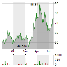 STEEL DYNAMICS INC Chart 1 Jahr
