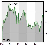 STEICO SE Chart 1 Jahr