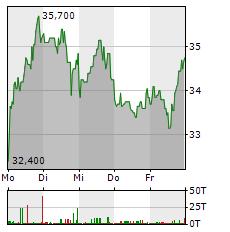 STEICO Aktie 5-Tage-Chart