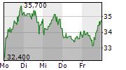 STEICO SE 5-Tage-Chart