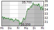 STEICO SE 1-Woche-Intraday-Chart