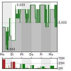 STEINHOFF Aktie 5-Tage-Chart
