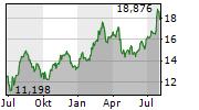 STELLANTIS NV Chart 1 Jahr