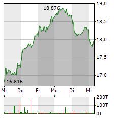 STELLANTIS Aktie 5-Tage-Chart