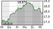 STELLANTIS NV 5-Tage-Chart