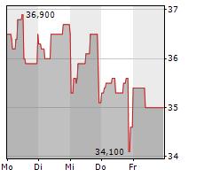 STEMMER IMAGING AG Chart 1 Jahr