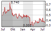 STEPPE CEMENT LTD Chart 1 Jahr