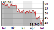 STERICYCLE INC Chart 1 Jahr