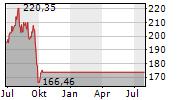 STERIS PLC Chart 1 Jahr