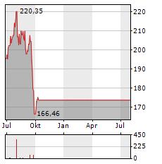 STERIS Aktie Chart 1 Jahr