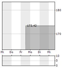 STERIS Aktie 5-Tage-Chart