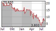 STERN IMMOBILIEN AG Chart 1 Jahr