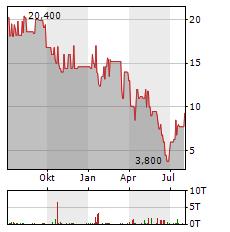 STERN IMMOBILIEN Aktie Chart 1 Jahr