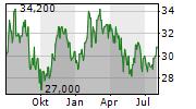 STEVEN MADDEN LTD Chart 1 Jahr
