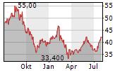 STEWART INFORMATION SERVICES CORPORATION Chart 1 Jahr