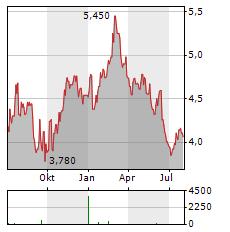 STHREE Aktie Chart 1 Jahr
