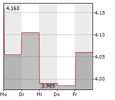 STHREE PLC Chart 1 Jahr