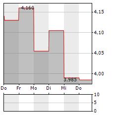 STHREE Aktie 5-Tage-Chart