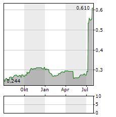 STM GROUP Aktie Chart 1 Jahr