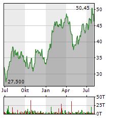 STMICROELECTRONICS Aktie Chart 1 Jahr