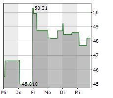 STMICROELECTRONICS NV Chart 1 Jahr
