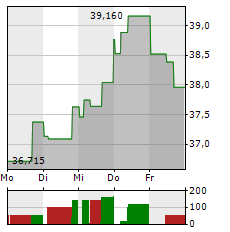 STMICROELECTRONICS Aktie 1-Woche-Intraday-Chart