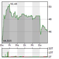 STMICROELECTRONICS Aktie 5-Tage-Chart