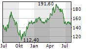 STO SE & CO KGAA Chart 1 Jahr