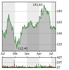 STO Aktie Chart 1 Jahr