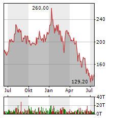 STO SE & CO KGAA Jahres Chart