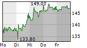 STO SE & CO KGAA 1-Woche-Intraday-Chart