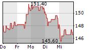 STO SE & CO KGAA 5-Tage-Chart