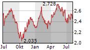 STOCKLAND Chart 1 Jahr