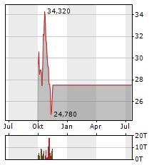 STONECO LTD Jahres Chart