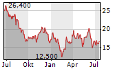 STONERIDGE INC Chart 1 Jahr