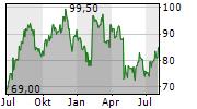 STONEX GROUP INC Chart 1 Jahr