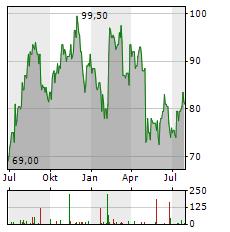 STONEX GROUP Aktie Chart 1 Jahr