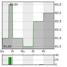 STONEX GROUP Aktie 5-Tage-Chart