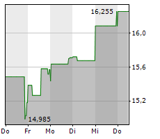 STORA ENSO OYJ CL R Chart 1 Jahr