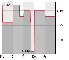 STORAGEVAULT CANADA INC Chart 1 Jahr